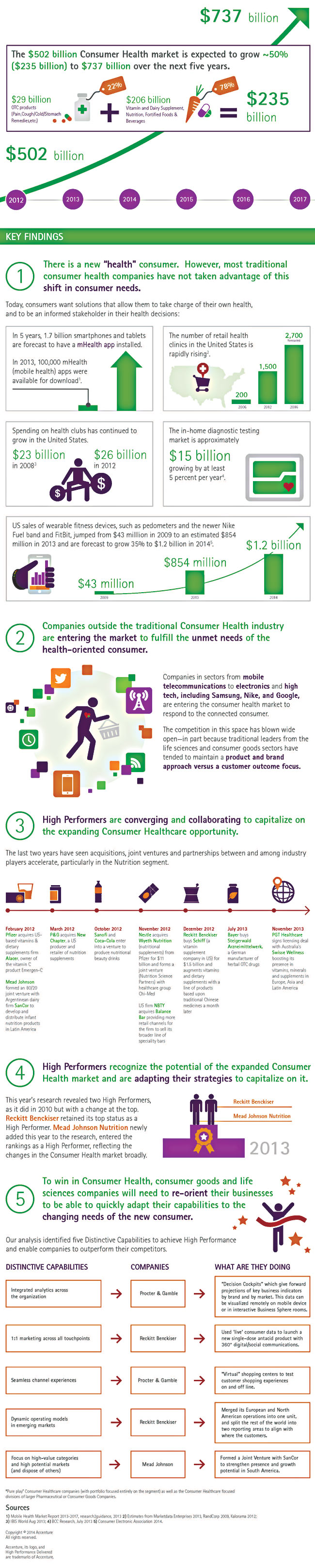 Accenture-Changing-Future-of-Consumer-Health-High-Performance-Business-Study-2013-Update-Infographic